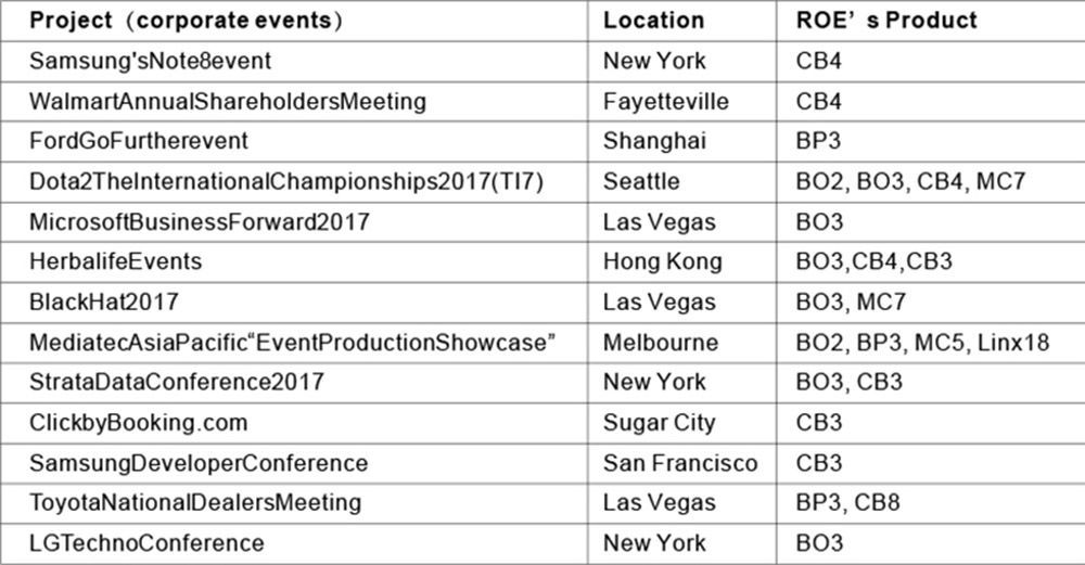 The 2017 Review of ROE Projects on Corporate Events Table